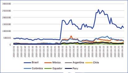 Gráfico produzido pela empresa de cibersegurança Kaspersky com o crescimento dos ataques neste ano em países da América Latina.