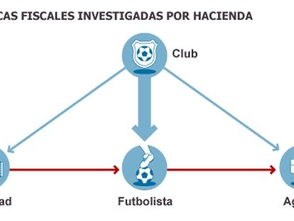 Espanha lança uma ofensiva contra os abusos fiscais do seu futebol