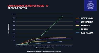 Gráfico apresentado pelo prefeito Bruno Covas, em entrevista coletiva no dia 16.07, com o comparativo de óbitos pelo coronavírus.