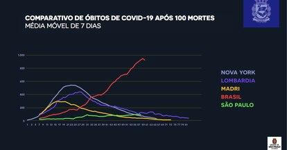Gráfico elaborado pela Prefeitura de São Paulo compara óbitos notificados na capital com outras cidades que também foram epicentro da pandemia e também com o Brasil.