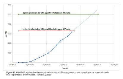Documento do Governo do Ceará projeta colapso no sistema de saúde.