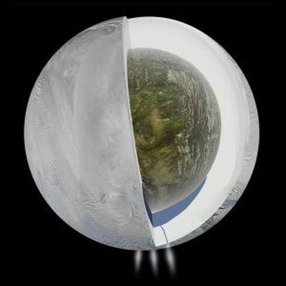 O interior de Encélado, segundo as descobertas da missão Cassini.