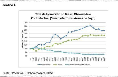 Estudo do Ipea mostra explosão de mortes e armas nos anos 1980 e efeitos positivos do desarmamento a partir de 2003.