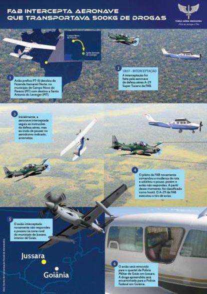 Fonte: Força Aérea Brasileira (FAB).
