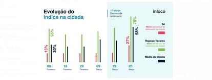 Crise do coronavírus. Índice de isolamento em São Paulo,  segundo a empresa In Loco.