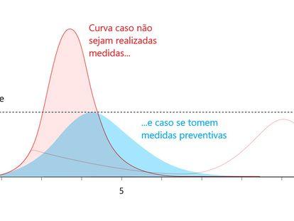 Condutas individuais contra coronavírus podem ser mais importantes do que ação dos Governos