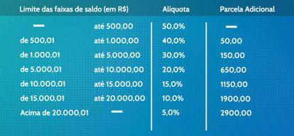 Tabela de valor disponível para saque na modalidade 'aniversário', de acordo com o saldo disponível.