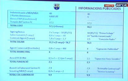 As cifras do contrato de Neymar, expostas pelo Barça na coletiva de imprensa.