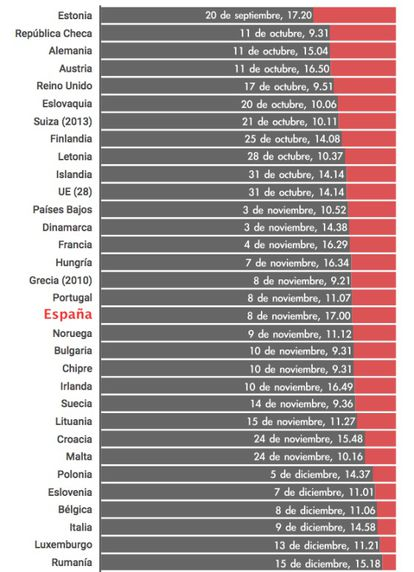 Gráfico do VERNE com dados cortesia do WeDoData/'Slate France', a partir de estatísticas de diferenças salariais do Eurostat 2014.