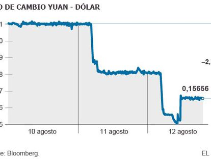 Temor pelo yuan