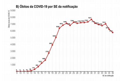 Gráfico do Ministério da Saúde mostra queda de óbitos na média das duas últimas semanas epidemiológicas.