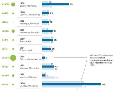 Brasil não aproveita a 'sorte' de anfitrião