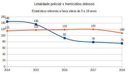 Em laranja, letalidade policial na cidade de São Paulo; em azul, homicídios dolosos.