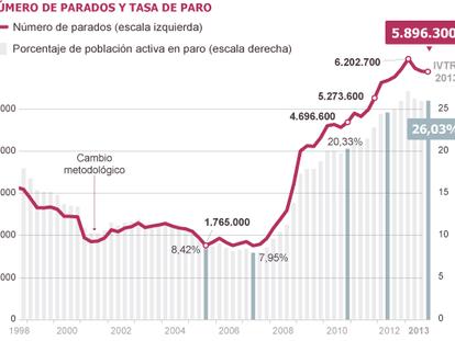 O desemprego na Espanha fecha 2013 em 26%, com o sexto ano de queda na ocupação