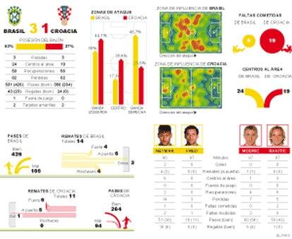 Estatísticas da partida.
