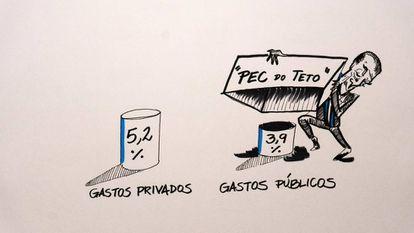 Segundo o IBGE, em 2015, 9,1% do PIB foram gastos com saúde no país. Vale lembrar que a PEC do Teto aprovada em 2016 vai limitar os gastos públicos com saúde por 20 anos.