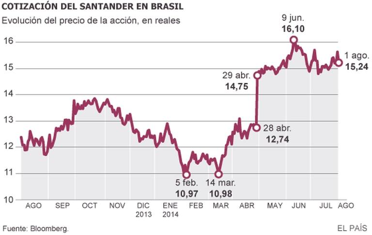 Gráfico mostra a cotação do Santander no Brasil.