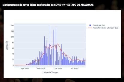 Tendência da epidemia no Amazonas.