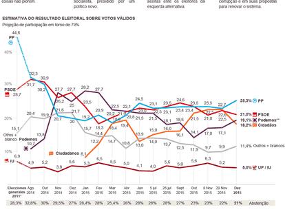 As históricas eleições gerais na Espanha