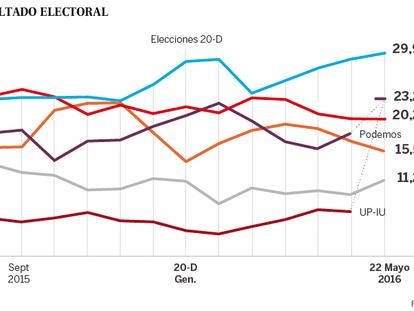 Gráfico, em espanhol, com as intenções de voto em cada partido.