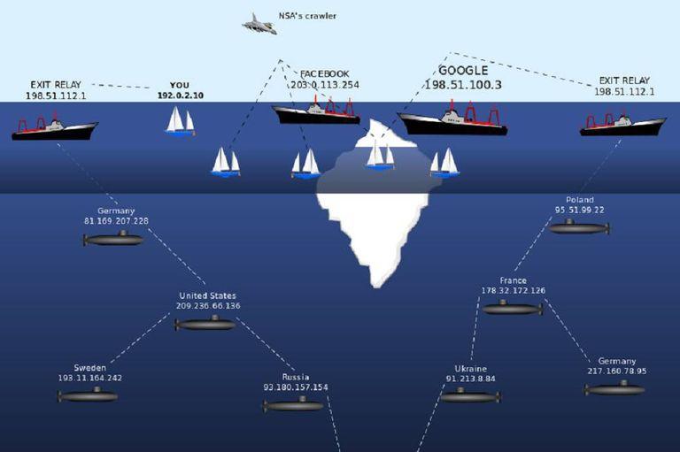 Gráfico da 'deep web'.