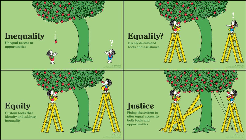 Quatro ilustrações sobre desigualdade, igualdade, equidade e justiça. / TONY RUTH